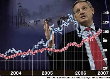 Den blå kurvan visar aktiekursen i dollar för kapitalförvaltaren Legg Mason, där Carl Bildt satt i styrelsen. Den röda kurvan visar aktiekursen i dollar för vapentillverkaren Lockheed Martin där Legg Mason är storägare. Vad tycker du om Bildts affärer? TYCK TILL HÄR!