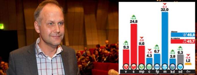 Jonas Sjöstedt har varit Vänsterpartiets partiledare i en månad - och effekten är tydlig. Vänsterpartiet har inte fått så höga siffror i Demoskops väljarbarometer sedan hösten 2004.