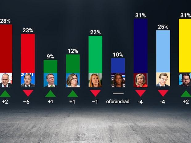 Ny toppsiffra för Jimmie Åkesson – har högst förtroende av partiledarna