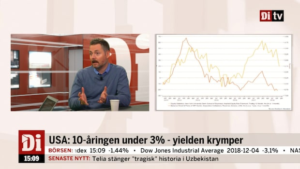 USA: 10-åringen under 3% – yielden krymper