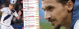 Sanningen om Zlatans oregelbundna frånvaro