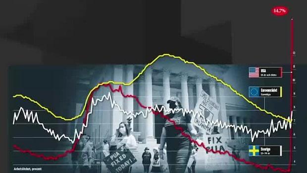 Börsjubel efter supersiffror från USA