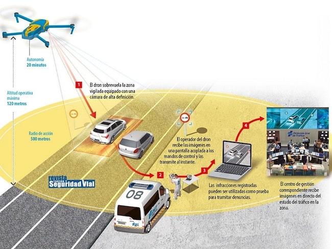 Så här ska det gå till när Spanien använder sig av drönare som fartkameror.