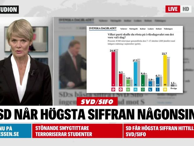 Ny Sifomätning: SD får högsta siffran hittills