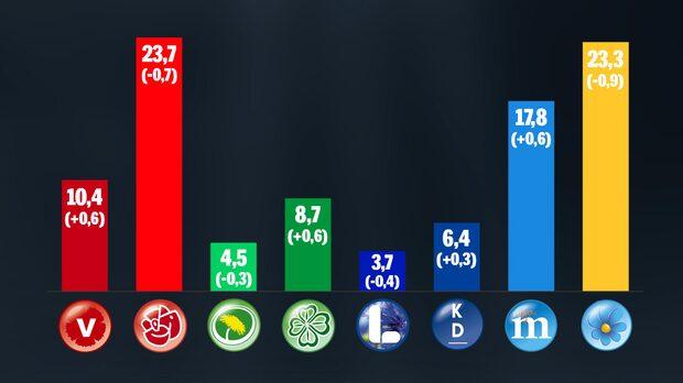 S och SD tappar stort i svensk väljaropinion