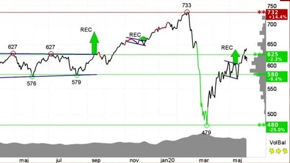Teknisk analys från investtech.com - Veckans aktie Beijer Ref