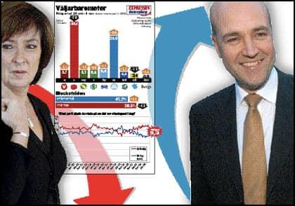 Mona Sahlin och socialdemokraterna tappar 5,8 procentenheter sedan den senaste mätningen och ligger nu under fyrtioprocentstrecket. Fredrik Reinfeldt och alliansen knappar in på vänsterblocket. Nu är skillnaden bara 5,3 procentenheter, den minsta skillnaden sedan februari 2007.