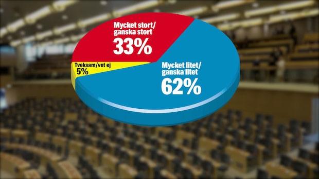 62 procent misstror regeringen enligt ny Sifo-undersökning