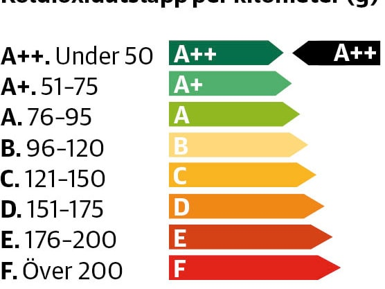 Energideklarationen A++. Här finns bland andra Nissan Leaf. Klicka vidare för att se övriga nivåer.