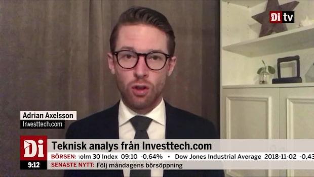 Teknisk analys från Investtech.com